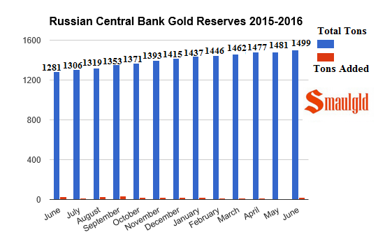 Russian Central Bank Gold Reserves 2015 - 2016 june