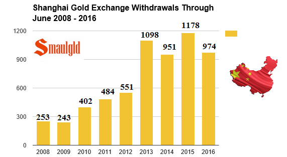 hanghai Gold Exchange Through June 2008 -2016