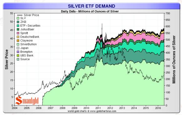 Silver ETF july 8 2016
