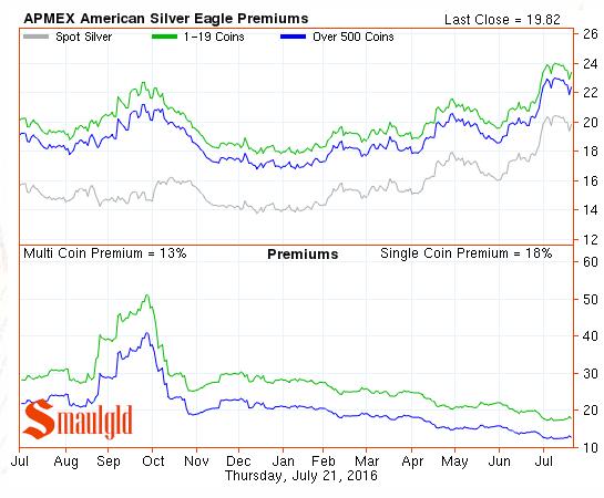 apmex silver eagle premiums  july 21 2016