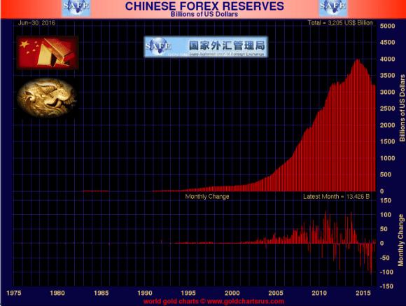 chinese foreign reserves June 2016