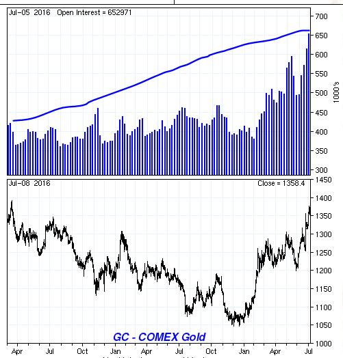 gold open interest July 2016