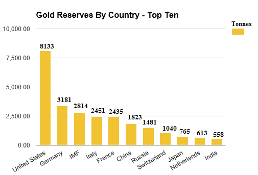 gold reserves by country top ten as of July 7 2016
