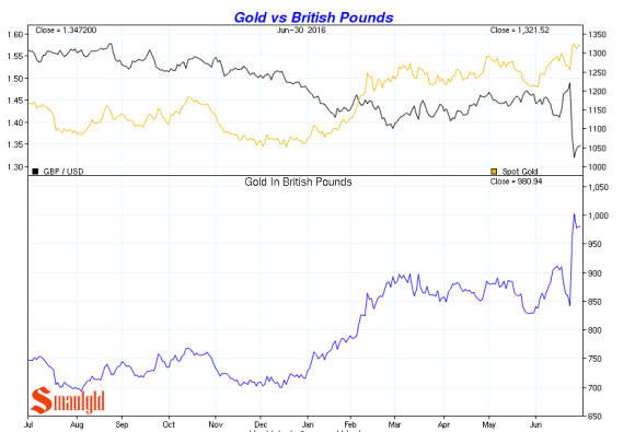 gold vs British pounds Q2 2016