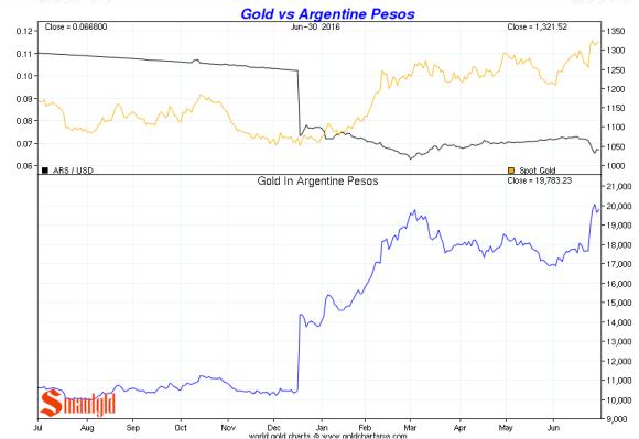 gold vs argentine peso Q2 2016
