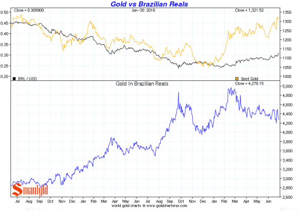 gold vs brazilian real Q2 2016
