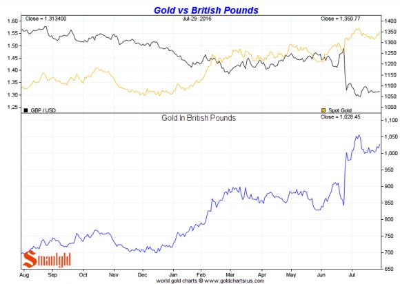 gold vs the British pound july 2016