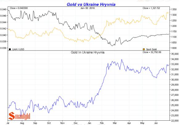 gold vs ukraine hryvnia Q2 2016