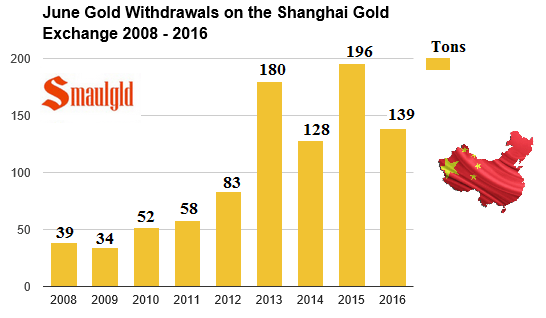 june gold withdrawals SGE 2008 -2016