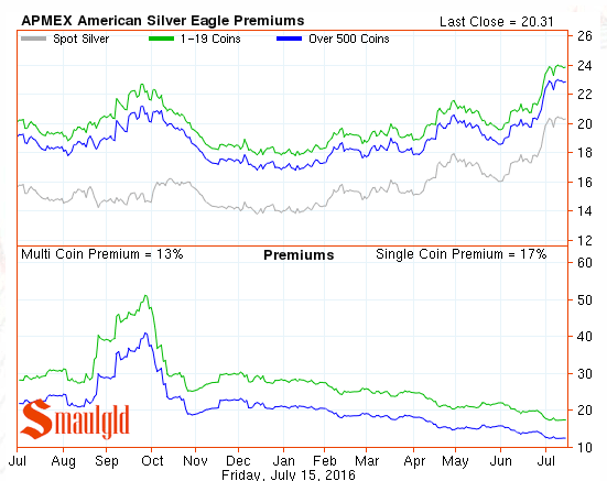 silver eagle premiums july 15 2016