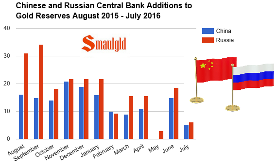 Chinese and russian gold reserve additions June 2015 - july 2016