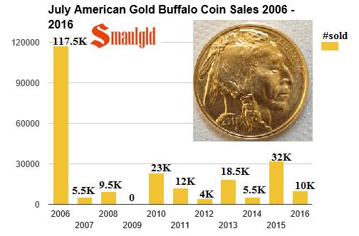 July american gold buffalo sales 2006-2016