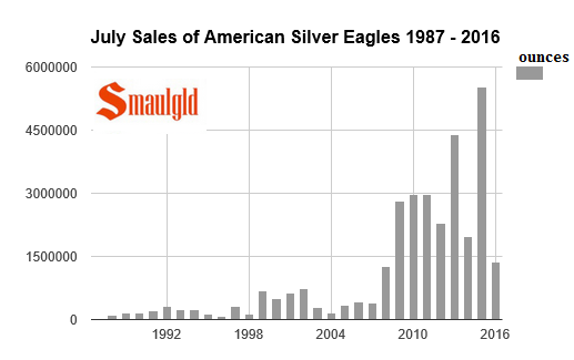 July sales of American Silver eagles 1987 - 2016