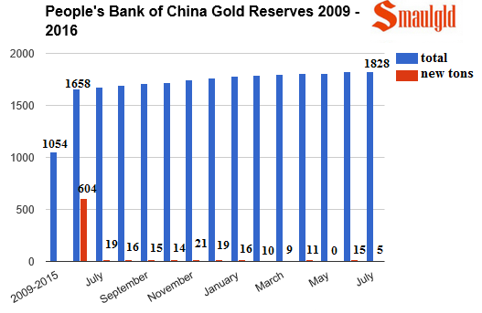 PBOC gold reserves 2009 - 2016 - July
