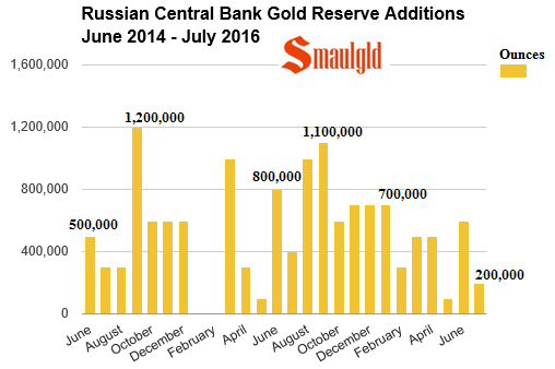 Russian central bank gold reserve additions June 2014 -July 2016