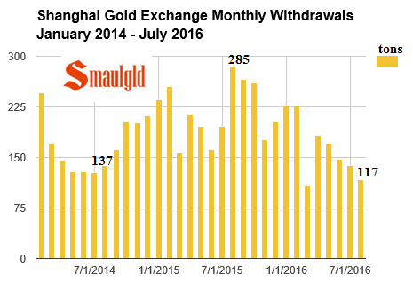 Shanghai Gold Exchange withdrawals  january 2014 July 2016