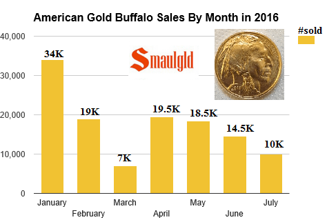american gold buffalo coins sales by month 2016 through july