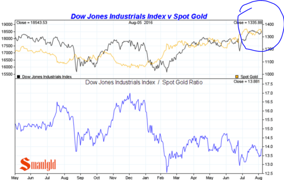 dow vs gold august 2016
