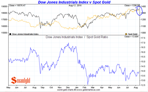 dow vs gold dow vs gold august 12 2016