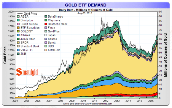 gold etf demand august 2016