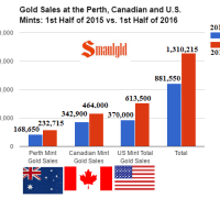 gold sales at the US perth canadian mints first half of 2015 vs 1st half of 2016