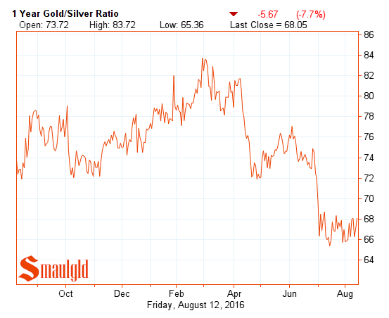 gold silver ratio one year august 12 2016