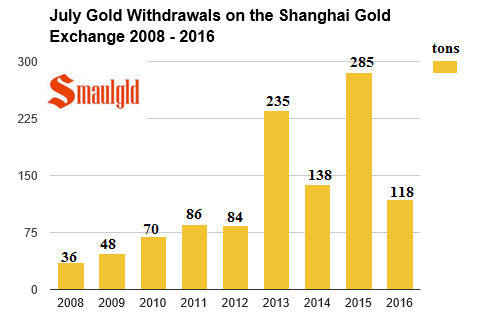 july gold withdrawals on the Shanghai gold exchange 2008 -2016