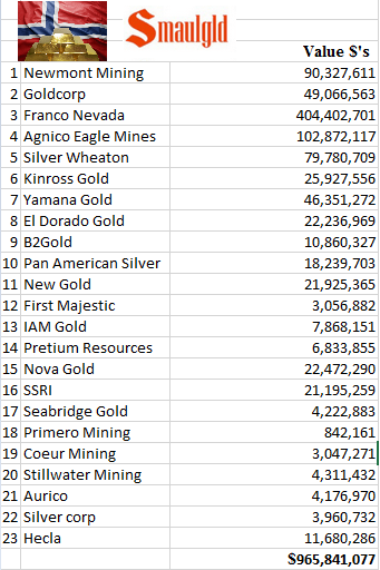 norwegian bank gold and silver mining share