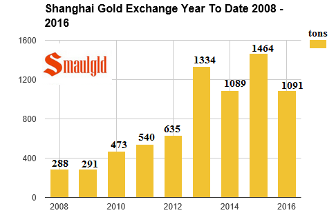 shanghai gold exchange 2008 - 2016 withdrawals through July