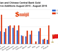 russian-and-chinese-central-bank-additions-to-gold-reserves-august-2015-august-2016