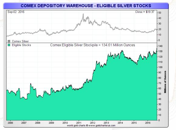 comex registered silver sept 1 2016