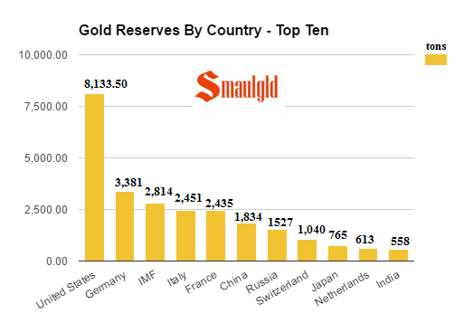 gold-reserves-by-country-top-ten-september-20-2016