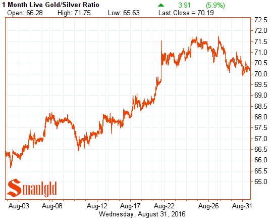 gold silver ratio august 31 2016