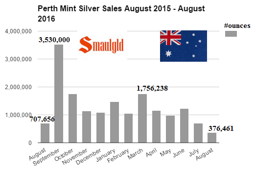 perth mint silver sales 2015-2016 august