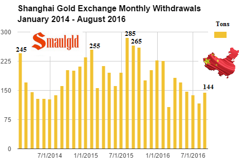 shanghai-gold-exchange-monthly-withdrawals-january-2014-august-2016