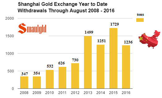 shanghai-gold-exchange-withdrawals-through-august-2008-2016