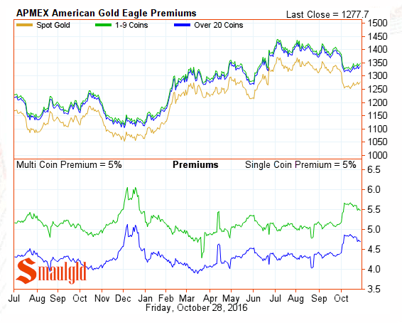 american-gold-eagle-premiums-october-28-2016