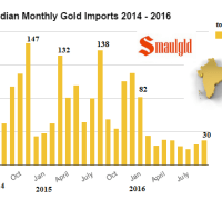indian-monthly-gold-imports-2014-2016-september