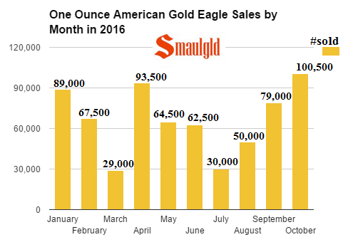 one-ounce-sales-of-american-gold-eagles-in-2016-by-month-october