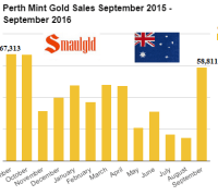 perth-mint-gold-sales-september-2015-2016