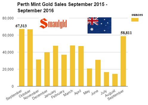perth-mint-gold-sales-september-2015-2016
