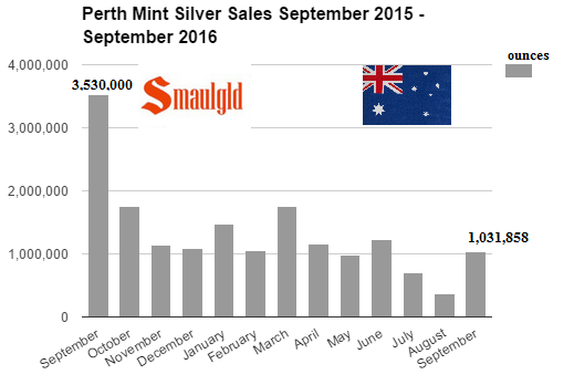 perth-mint-silver-sales-september-2015-2016