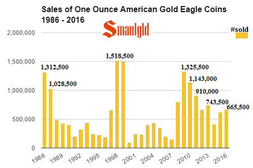 sales-of-one-ounce-american-gold-eagles-1986-2016-october