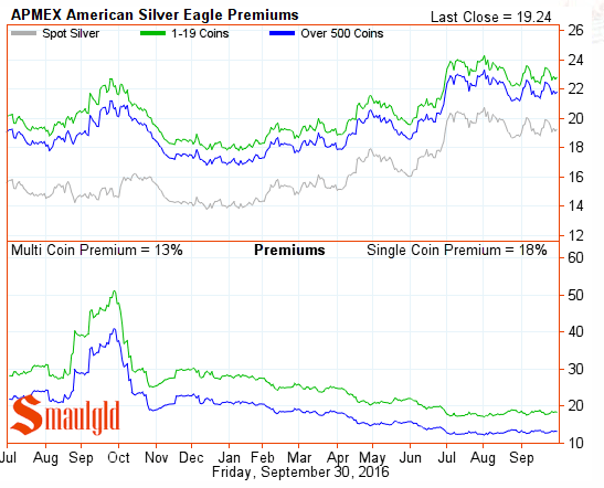 american-silver-eagle-premiums-october-1-2016