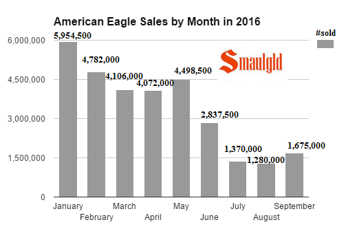 american-silver-eagle-sales-by-month-through-september-2016