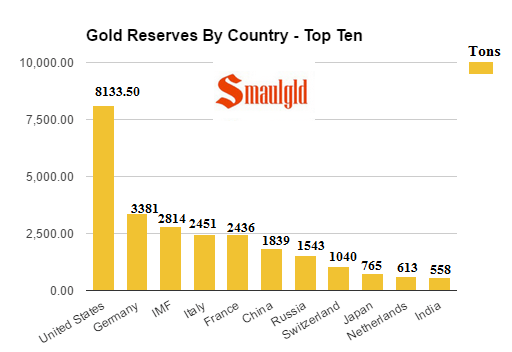 gold-reserves-by-country-top-ten-october-20-2016