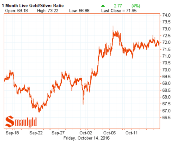 gold-silver-ratio-october-14-2016