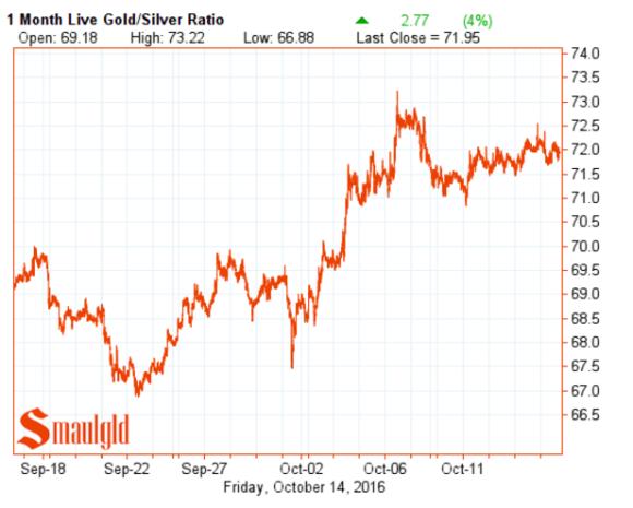 gold-silver-ratio-october-14-2016