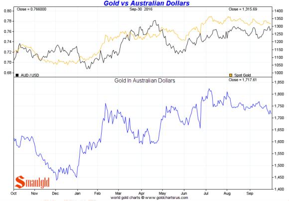 gold-vs-australian-dollars-3rd-quarter-2016