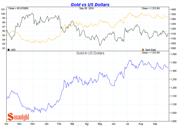 gold-vs-the-us-dollar-third-quarter-2016